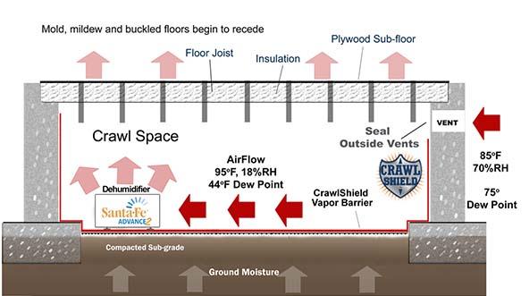 crawl space repair - crawl space repair and encapsulation - Greenserve